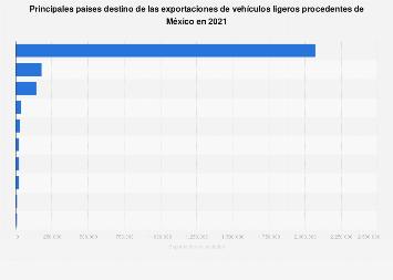 Países a los que más vehículos se importaron procedentes de México 2016