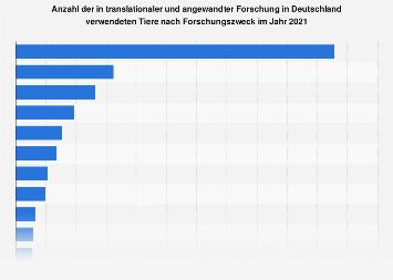 Anzahl der in translationaler Forschung verwendeten Tiere nach Forschungszweck 2016