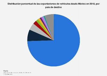 Participación en las exportaciones de vehículos desde México por país 2016