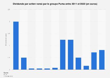 Groupe Puma : cours de l'action 2011 2018 | Statista