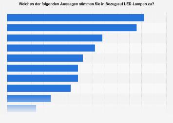 Umfrage zur Charakteristik von LED-Lampen in Deutschland 2016