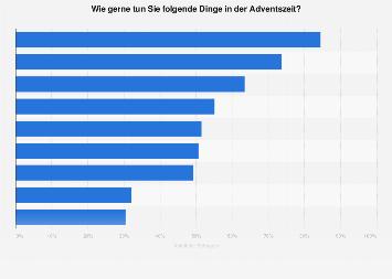 Umfrage in Österreich zu den beliebtesten Tätigkeiten in der Weihnachtszeit 2018