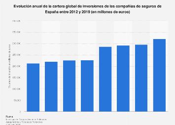 Cartera global de inversiones de los grupos aseguradores España 2012-2018