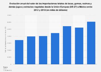 Valor de importación de lacas y resinas desde la Unión Europea a México 2012-2018