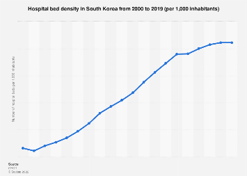 Number of hospital beds per 1,000 inhabitants in South Korea 2000-2015
