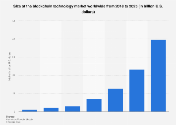 Blockchain technology market size worldwide 2018-2023