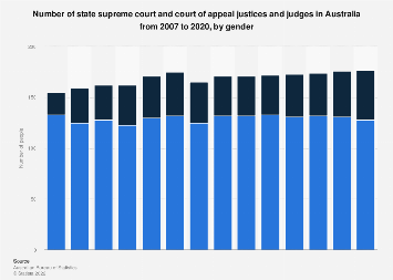Number of state supreme court/court of appeal judges Australia 2007-2017, by gender