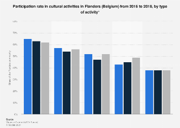 Participation rate in cultural activities in Flanders 2014-2016, by type of activity