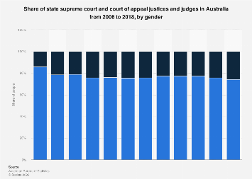 Share of state supreme court/court of appeal judges Australia 2006-2016, by gender
