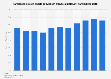 Participation rate in sports activities in Flanders 2014-2016