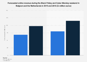 Black Friday Cyber Monday online revenue in Belgium and Netherlands 2015-2016