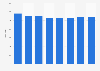 Number of hotels in Flanders (Belgium) 2012-2017