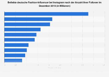 Beliebte deutsche Fashion-Influencer bei Instagram nach der Anzahl der Follower 2019