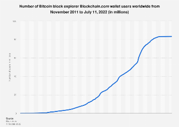 Number of Blockchain wallet users globally 2015-2018