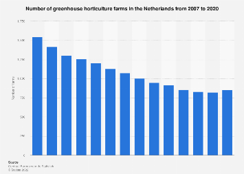 Total number of greenhouse horticulture farms in the Netherlands 2006-2016