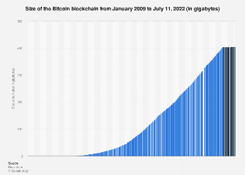 Bitcoin blockchain size 2010-2019, by quarter