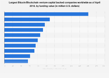Leading Bitcoin/Blockchain VC-backed companies 2018, by funding value