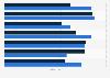 Umfrage zur Entwicklung der Agentur-Kunden-Beziehungen in Deutschland 2016