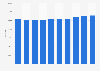 Capacity of hotels in Belgium 2011-2017