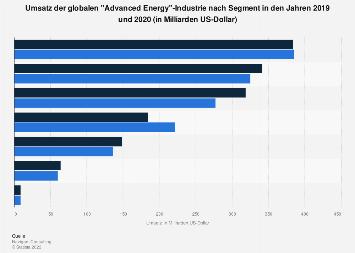 Advanced Energy Industrie - Globales Marktvolumen nach Segment 2016