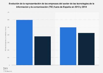 Representación de las empresas TIC nacionales fuera de España 2013-2014