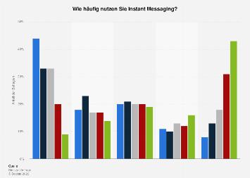 Umfrage zur Nutzungshäufigkeit von Instant-Messaging-Diensten in Deutschland 2016