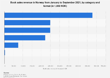 Cumulated book sales revenue in Norway 2017, by category and format
