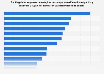 Ranking mundial de las empresas tecnológicas con mayor inversión en I+D en 2018