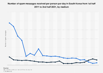Number of spam messages received in South Korea 2013-2017, by medium