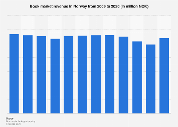 Book market revenue in Norway from 2006-2016