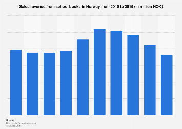 Sales revenue from school books in Norway 2010-2015