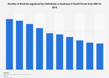 Number of registered firearms in South Korea 2007-2016