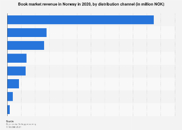 Book market revenue in Norway 2015, by distribution channel