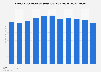 Number of blood donors in South Korea 2011-2018