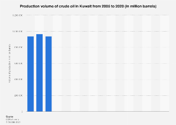 Crude oil production in Kuwait 2005-2016