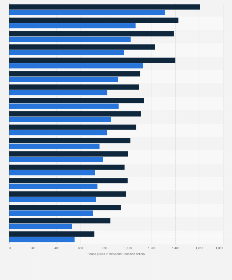 Victoria Bc House Prices By Suburb 2020 Statista