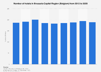Number of hotels in Brussels (Belgium) 2012-2017