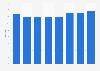 Number of hotels in Ghent (Belgium) 2012-2017