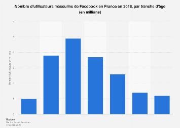 Pénétration de Facebook chez les hommes français selon l'âge 2018
