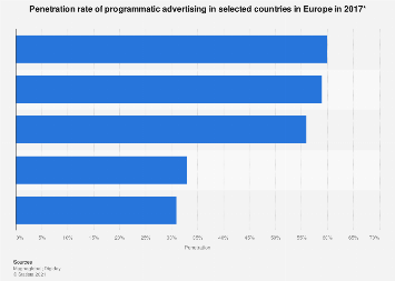 Penetration of programmatic advertising in Europe 2017, by country