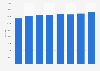 Capacity of hotels in Brussels region (Belgium) 2012-2017