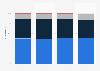Part du chiffre d'affaires mondial de Thales par secteur 2015-2017