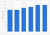 Valeur des ventes mondiales de Thales dans la défense et la sécurité 2013-2018