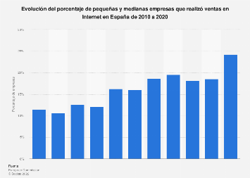 Porcentaje de pymes que vendió online España 2010-2017