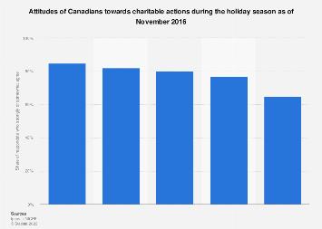 Canadian attitude towards charitable actions during holiday season 2016
