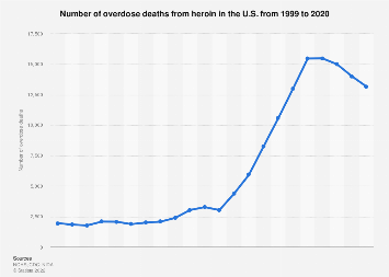 Number of heroin overdose deaths U.S. 1999-2015