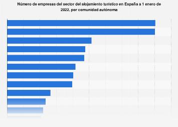 Empresas del sector del alojamiento turístico por comunidad autónoma España 2018