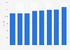 Capacity of hotels in Ghent (Belgium) 2012-2017