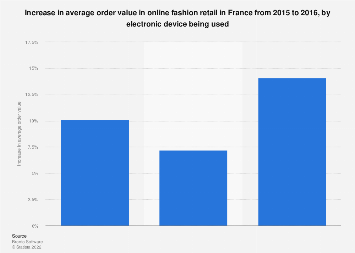 Online fashion retail: increase average order value France by device 2015-2016
