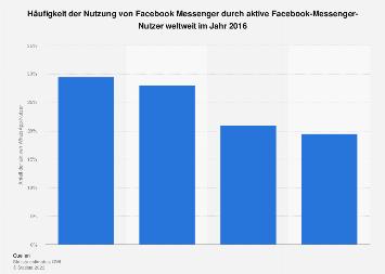 Häufigkeit der Nutzung von Facebook Messenger weltweit 2016